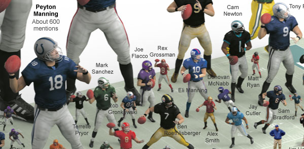 go to http://www.nytimes.com/interactive/2012/02/04/sports/football/most-mentioned-players-on-espn.html