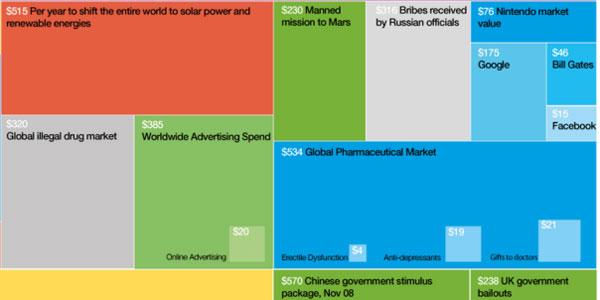 go to http://www.informationisbeautiful.net/visualizations/the-billion-dollar-gram/