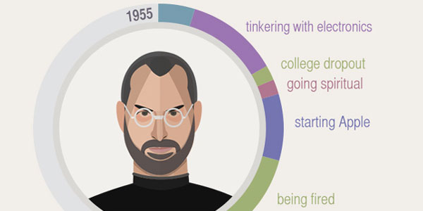 go to http://fundersandfounders.com/how-steve-jobs-started/