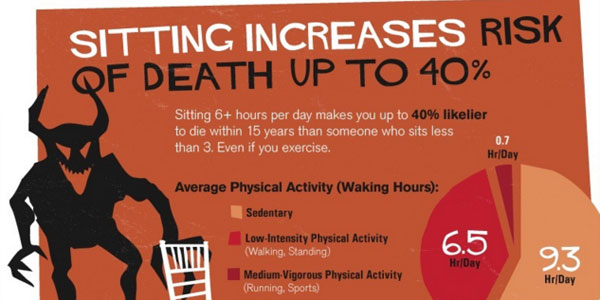 go to http://www.lifehack.org/articles/lifestyle/why-sitting-is-killing-you.html