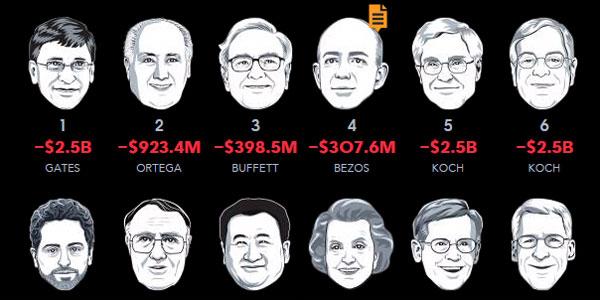 go to http://www.bloomberg.com/billionaires/