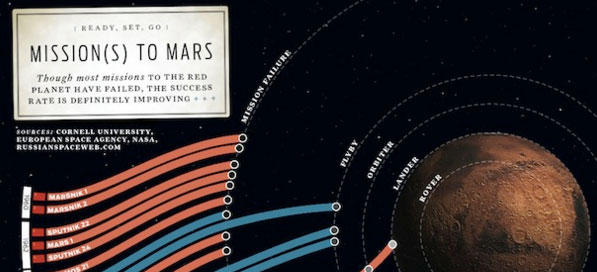 go to http://www.fastcompany.com/1415568/infographic-day-were-getting-good-going-mars