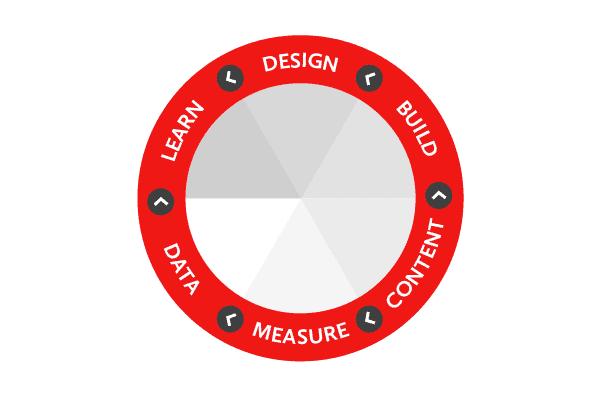 content-dev-wheel