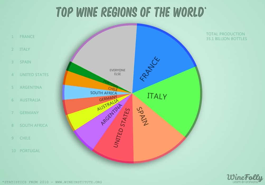 top-wine-regions-of-the-world
