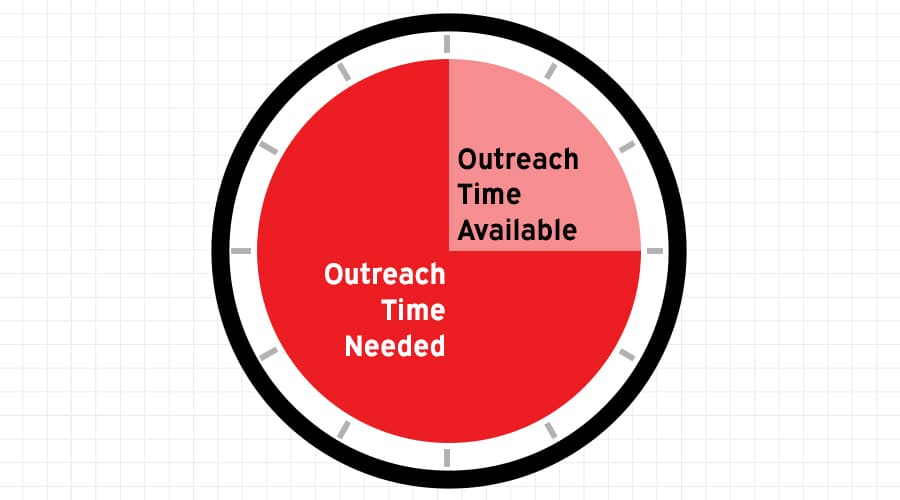 outreach-time-needed