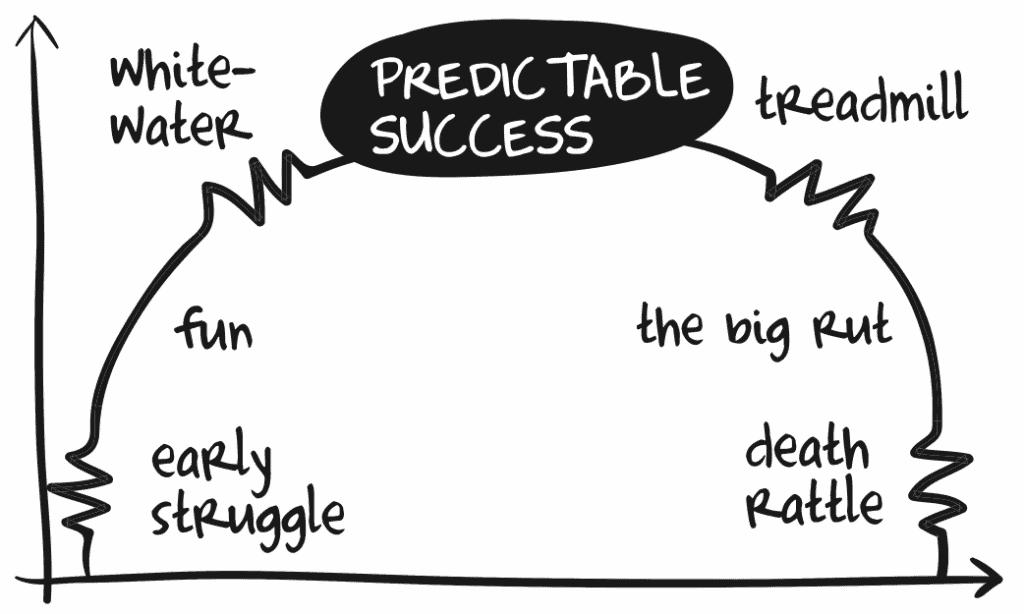 Predictable-Success