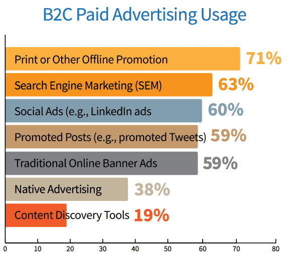 B2C-paid-advertising-trends
