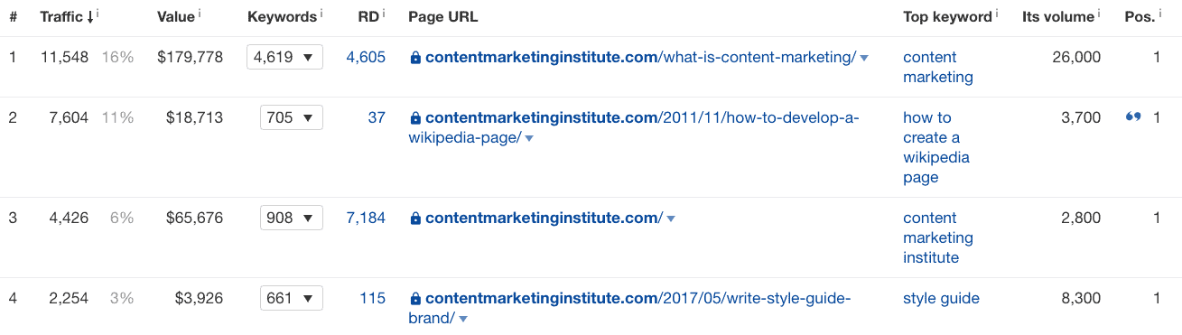content marketing Ahrefs