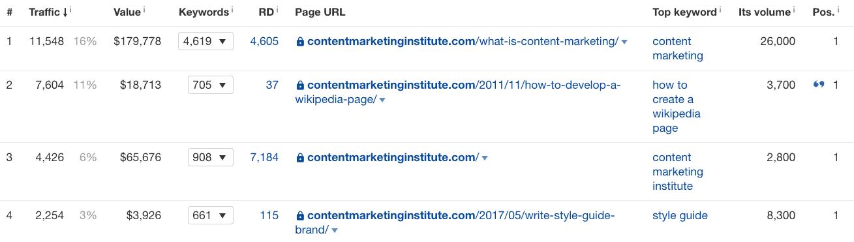 content marketing Ahrefs