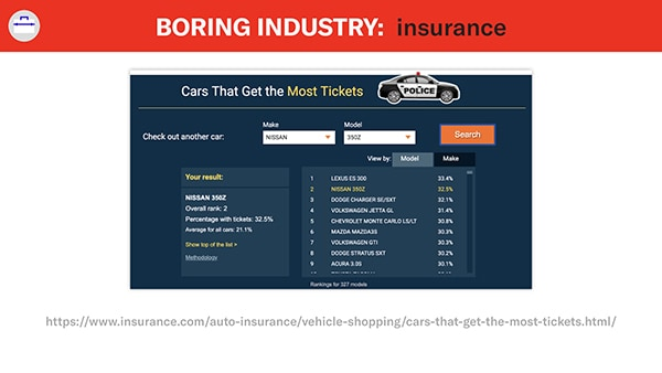example from insurance.com about cars that get the most tickets