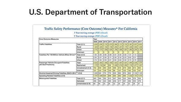 US department of transportation fatality data
