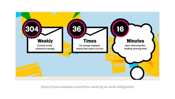 atlassian time wasted at work infographic example