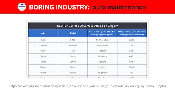 yourmechanic how long a car can travel on empty table
