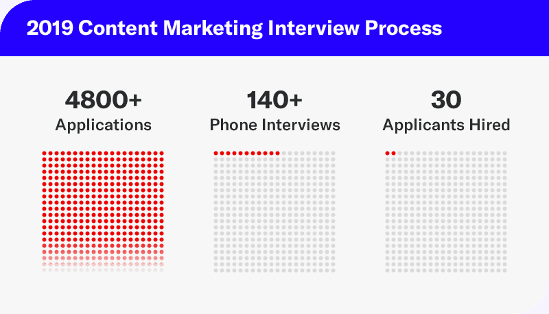 content marketing process for 2019