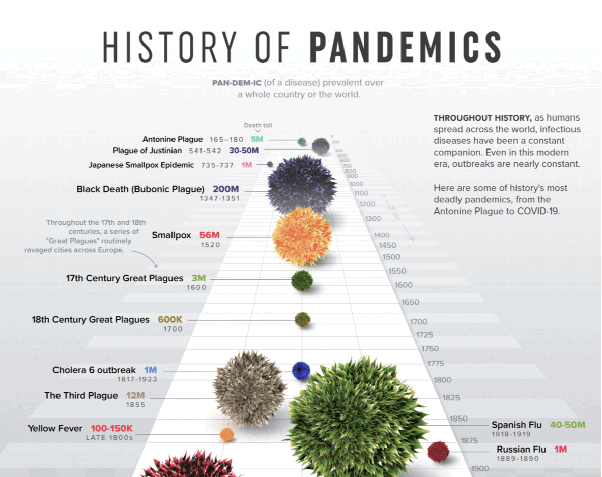 visual capitalists history of pandemics infographic