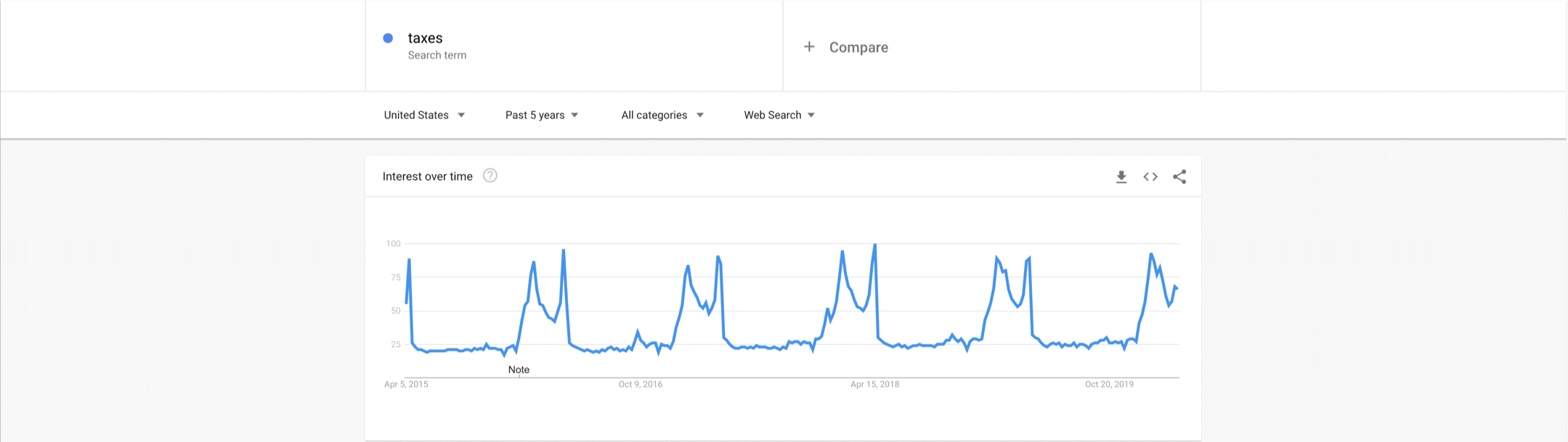 Google Trends Taxes peak every year