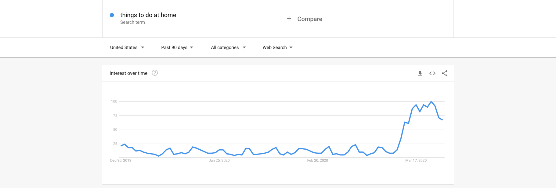 Google Trends showing things to do at home is trending