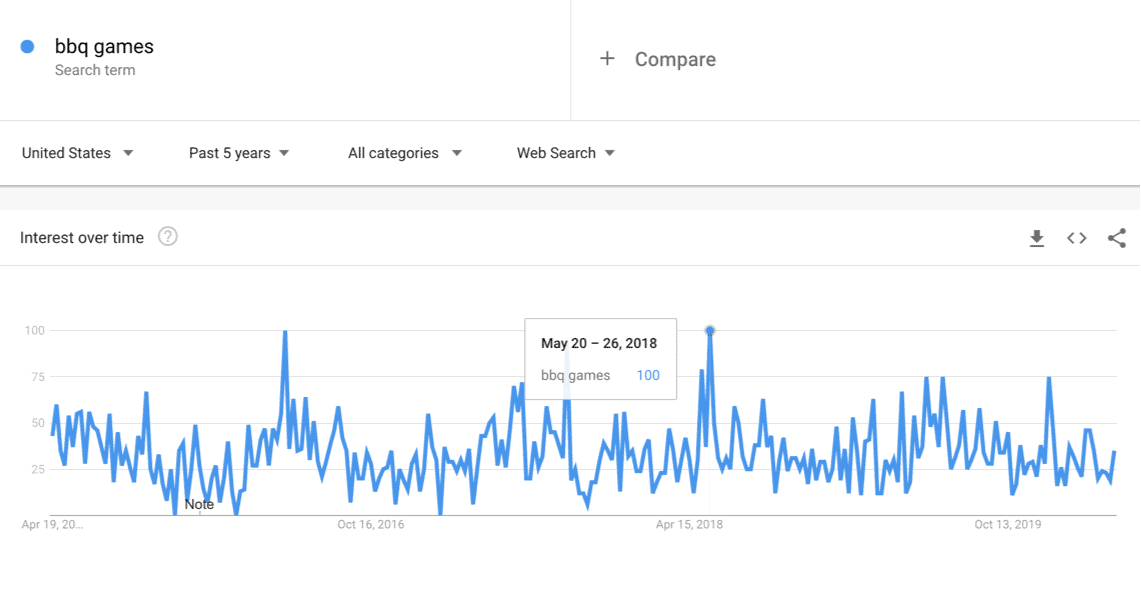 bbq games peaks in may on google trends