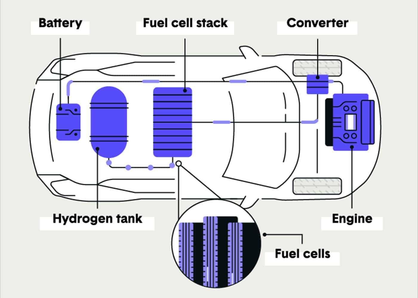 hydrogen cars gif