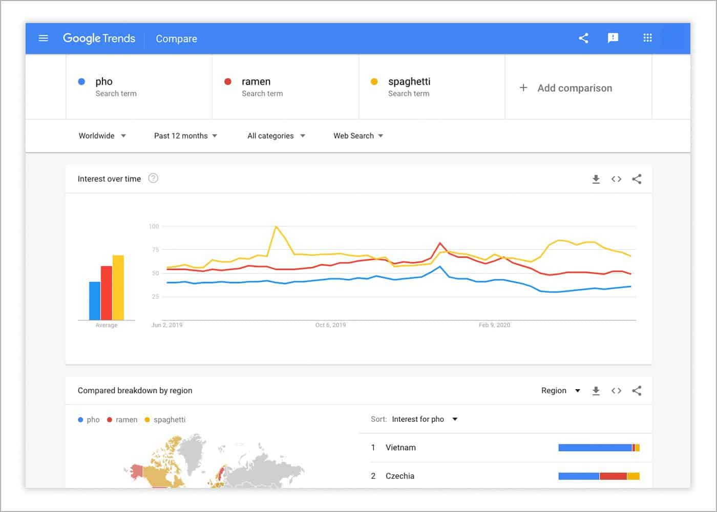 google trends data source