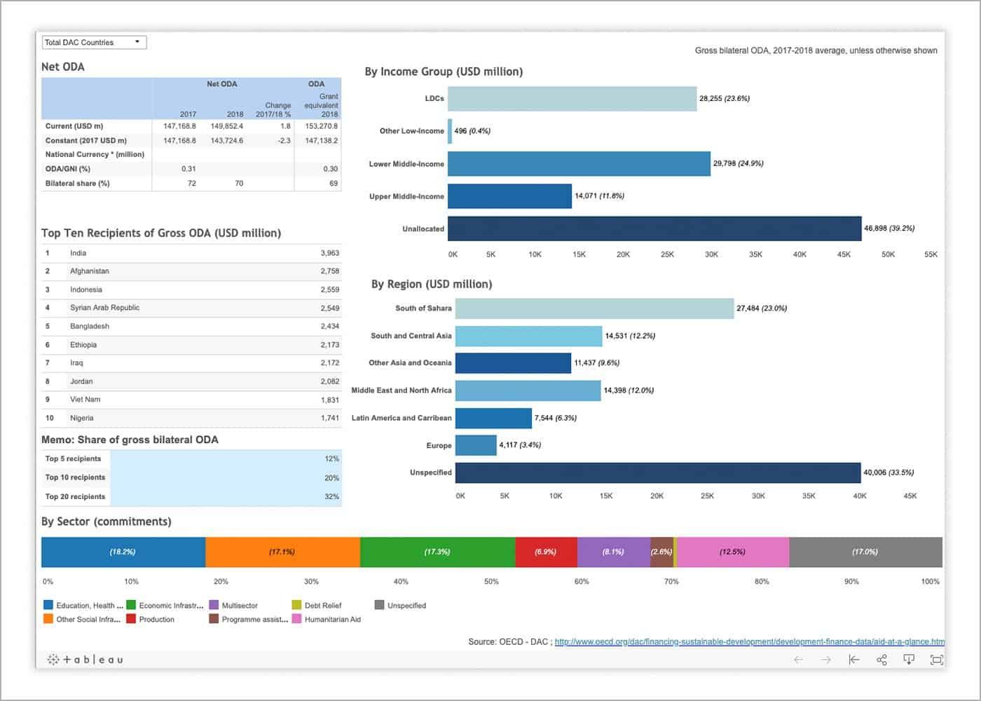 oecd aid database