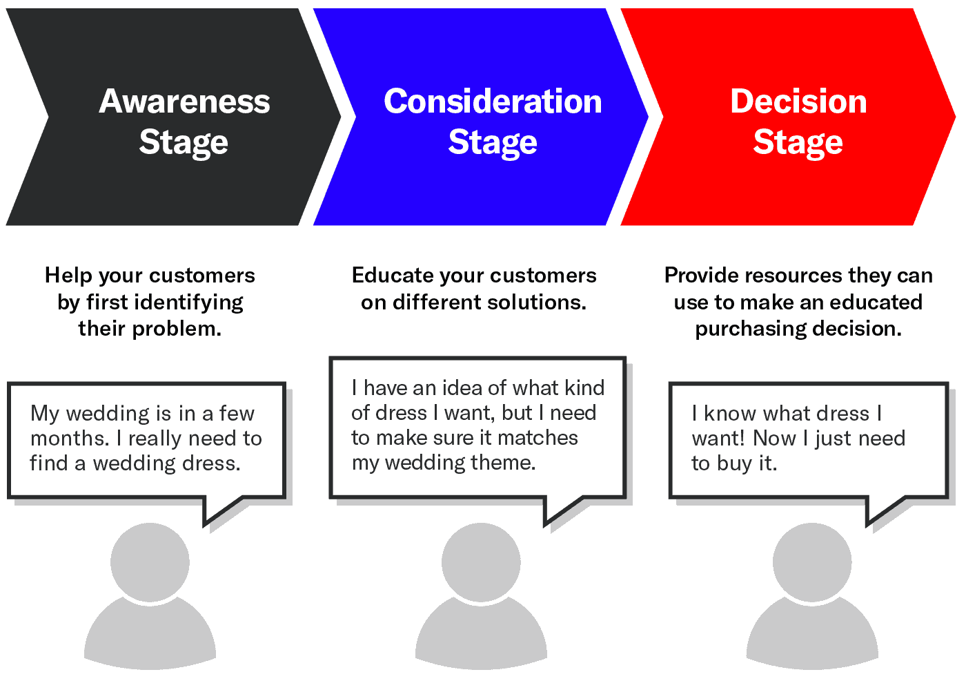 graphic of the buyer funnel