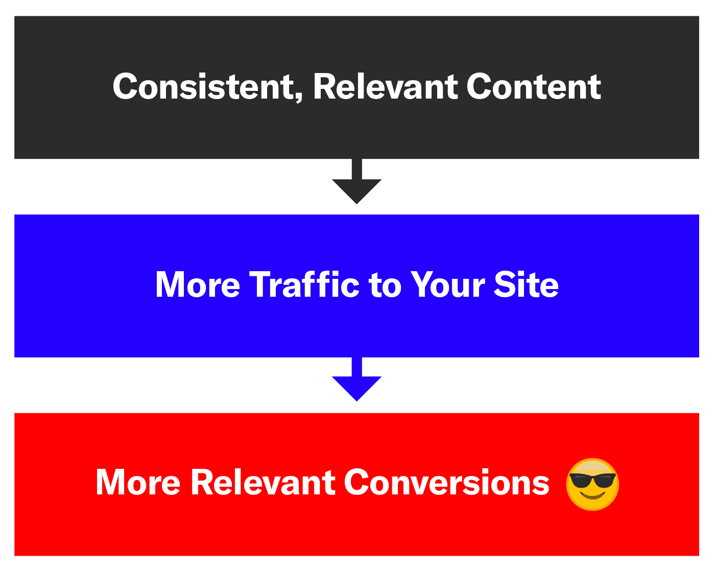 graphic showing how content drives traffic and conversions