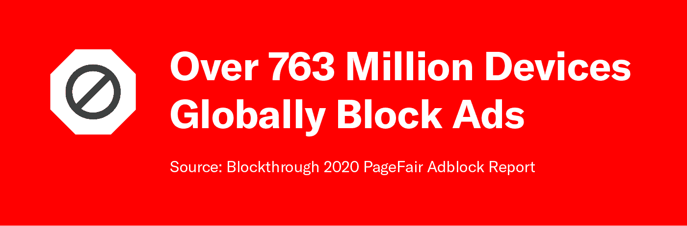 graphic showing over 763 million devices globally block ads