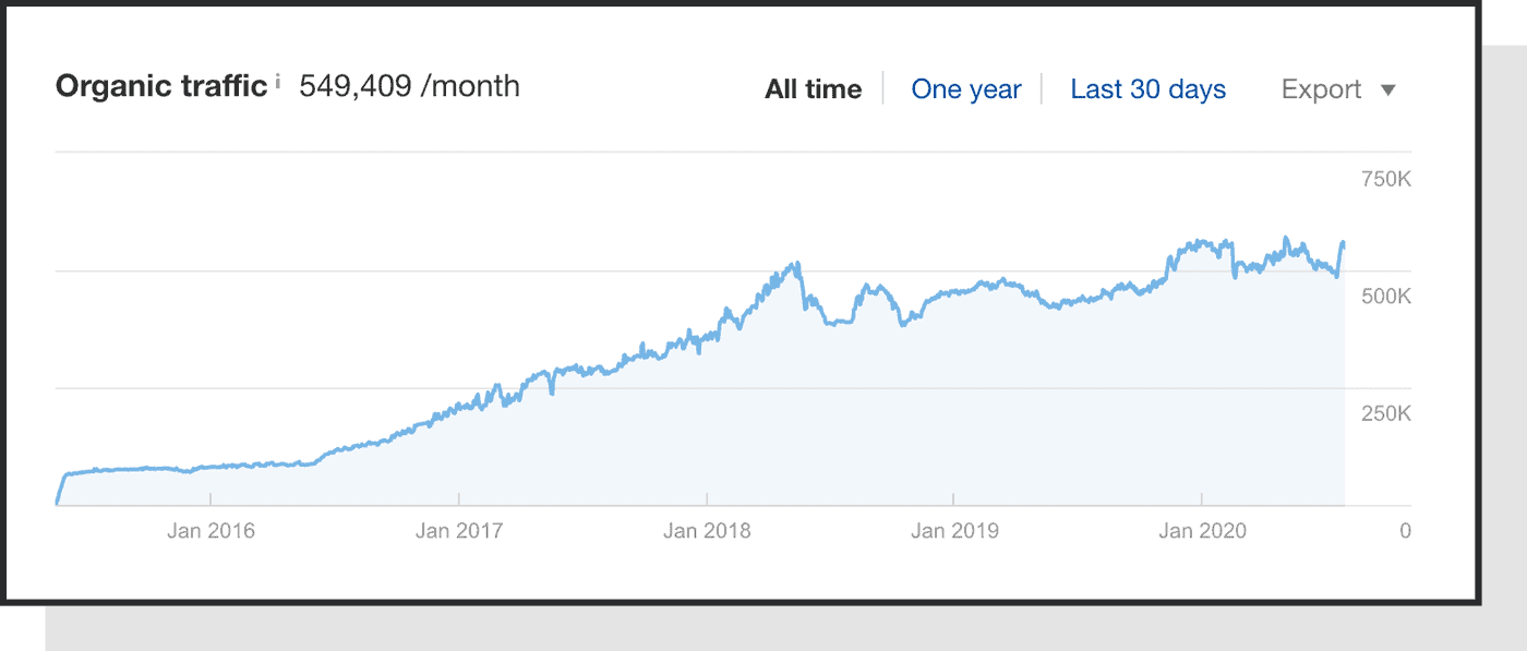screenshot from AHREFs showing how we grew organic traffic by 200% in over 4 years.