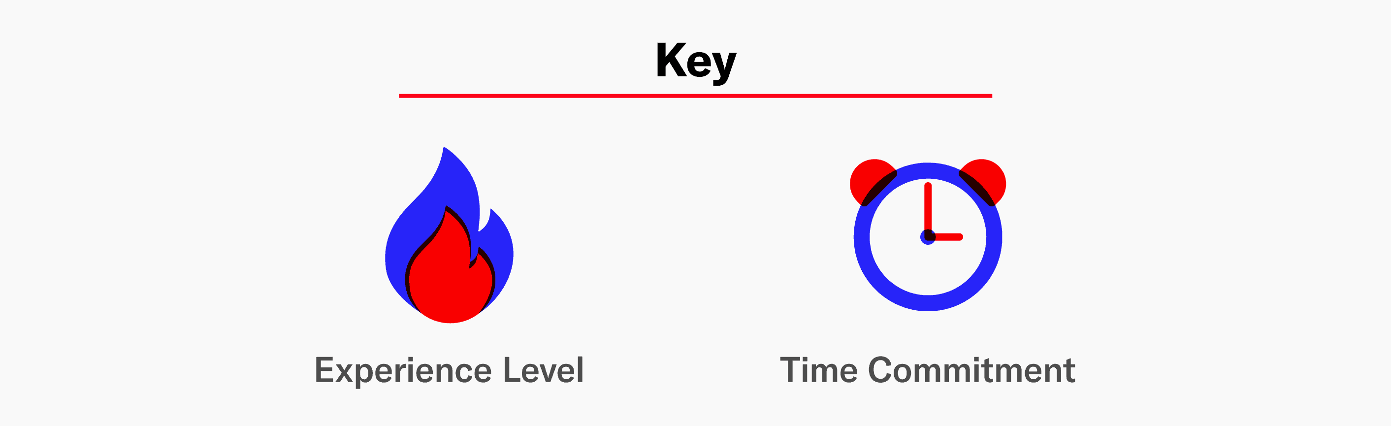 Key showing the a red and blue flame equals experience level and a red and blue clock equals time commitment