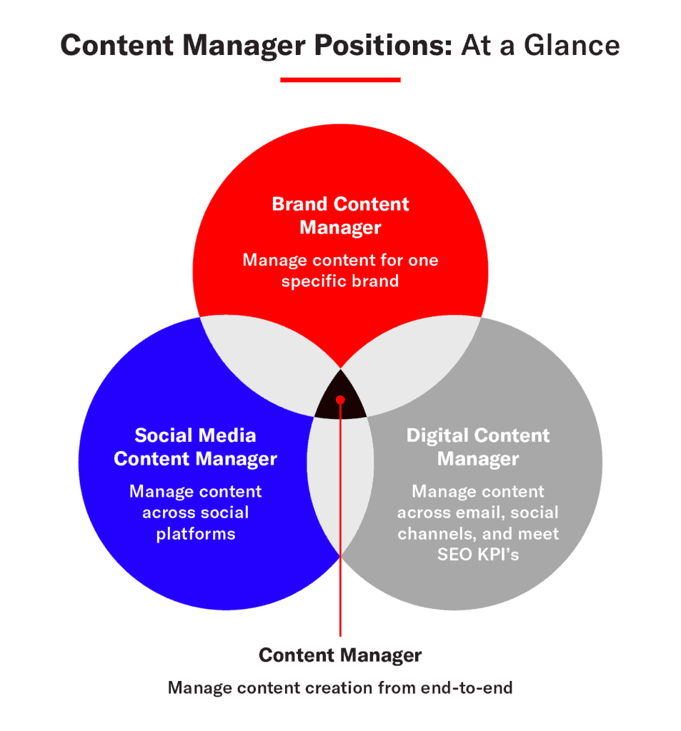 content-manager-position-descriptions