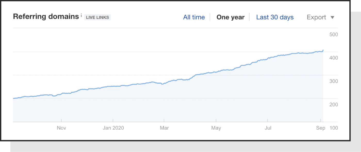 link growth chart