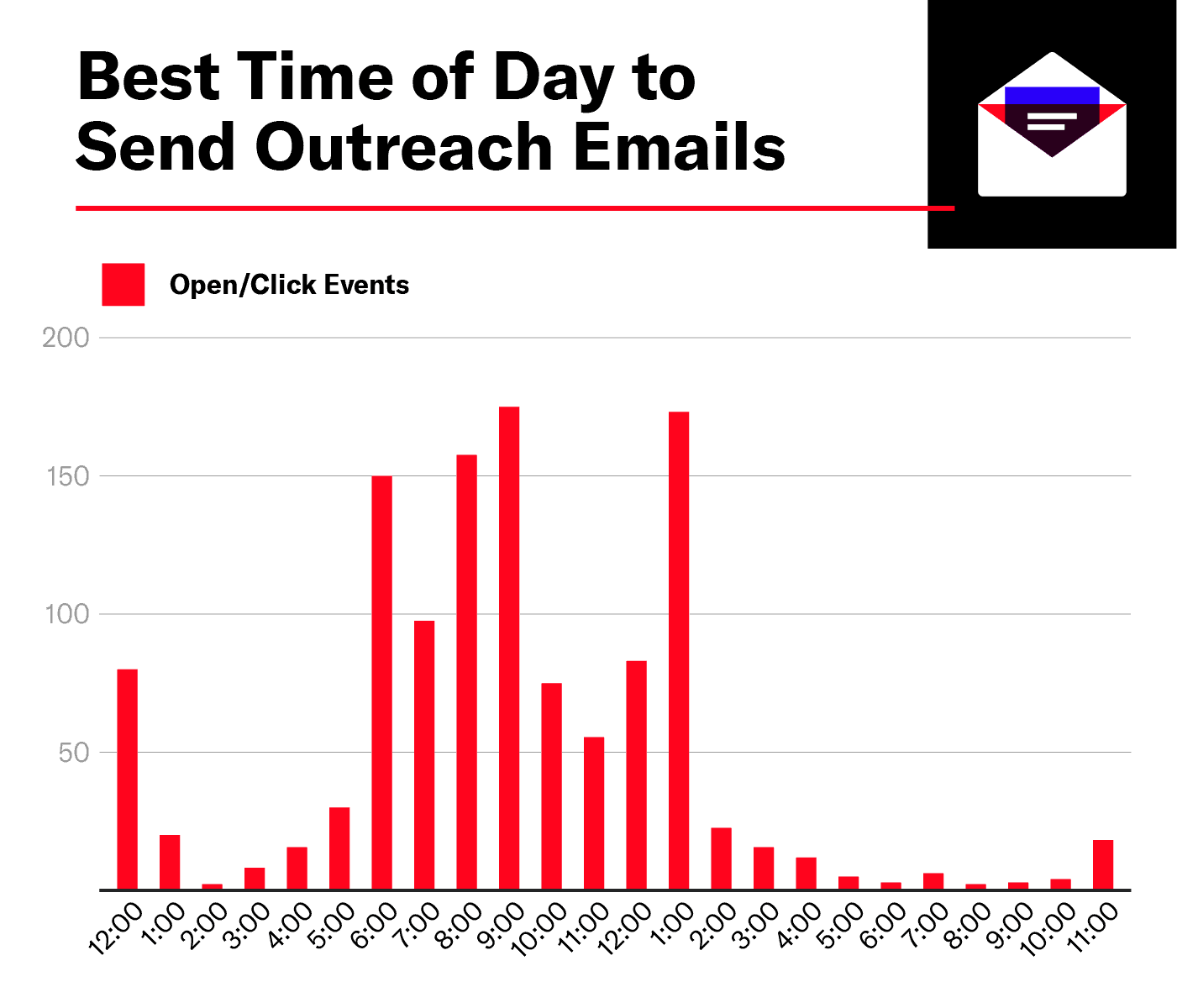 The Best Time to Send Outreach Emails Chart by Hour of Day by email opens and clicks