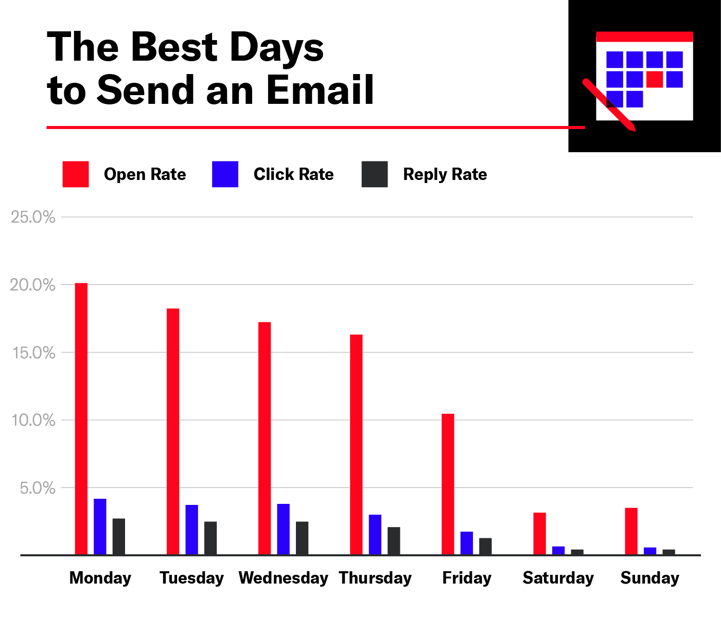 The Best Days to Send an Email with Open, Click, and Reply Rates