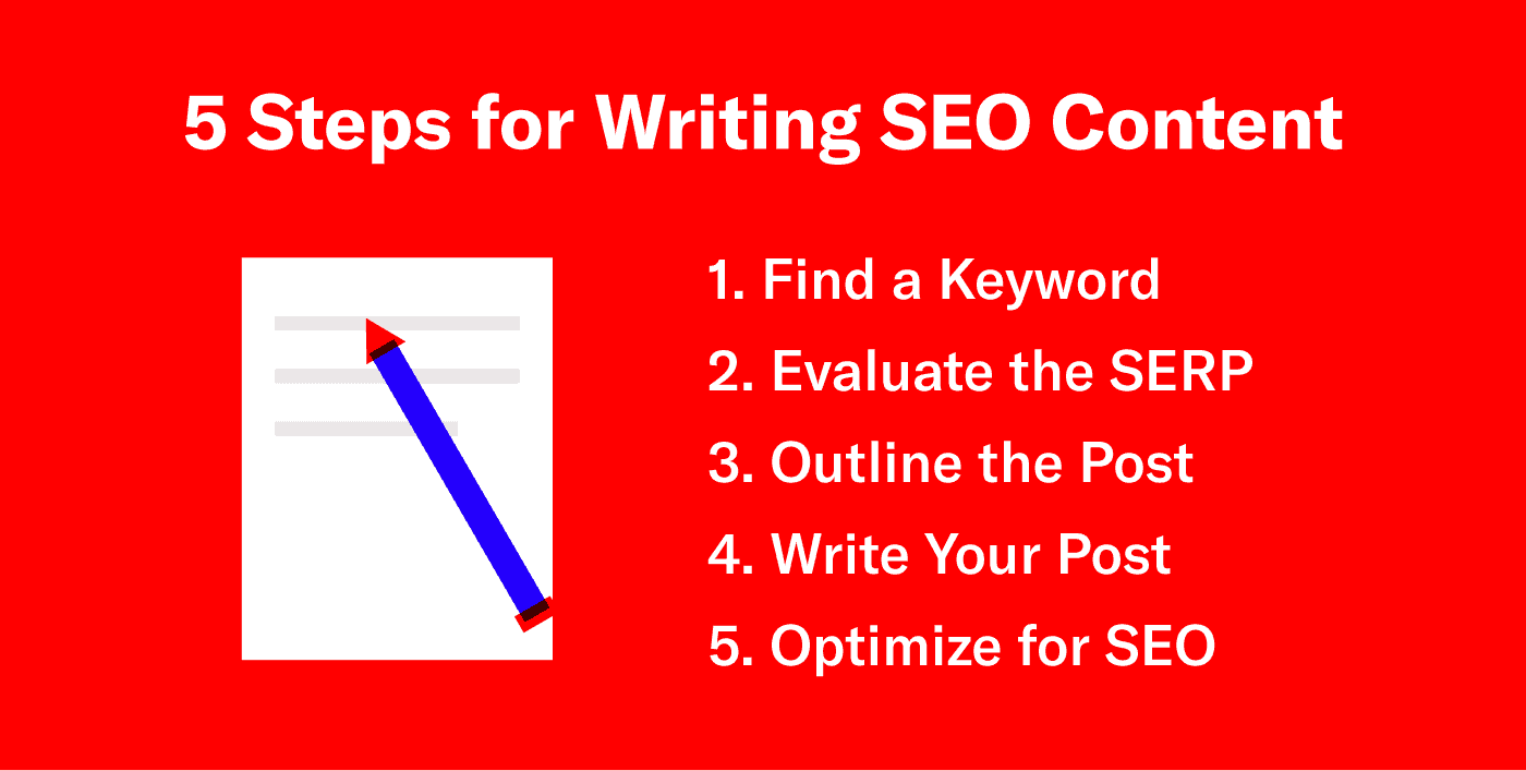 graphic showing the 5 steps for writing SEO content