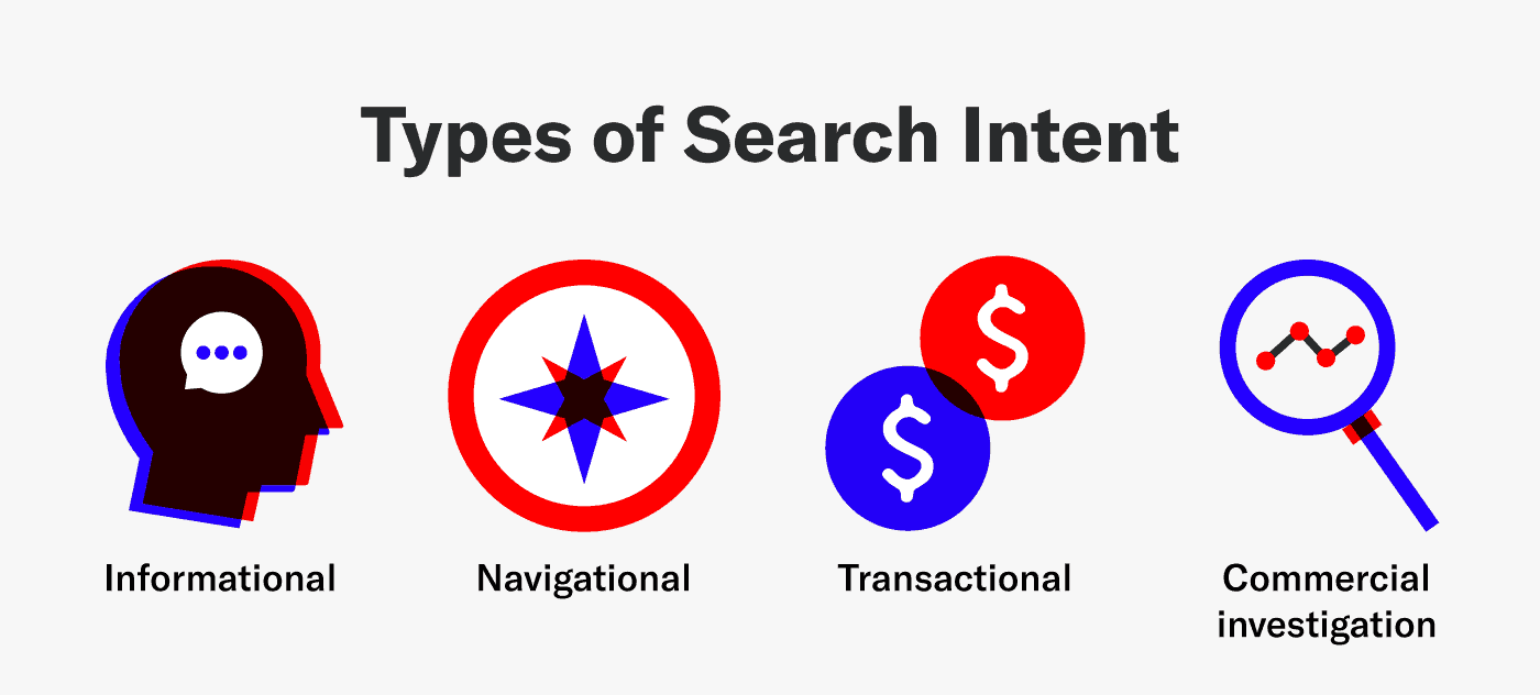 graphic showing the types of search intent