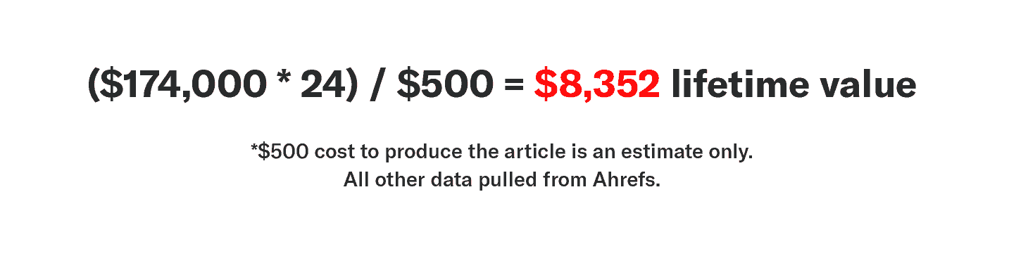 Evergreen content ratio example showing ($174,000 * 24) / $500 = $8,352 lifetime value