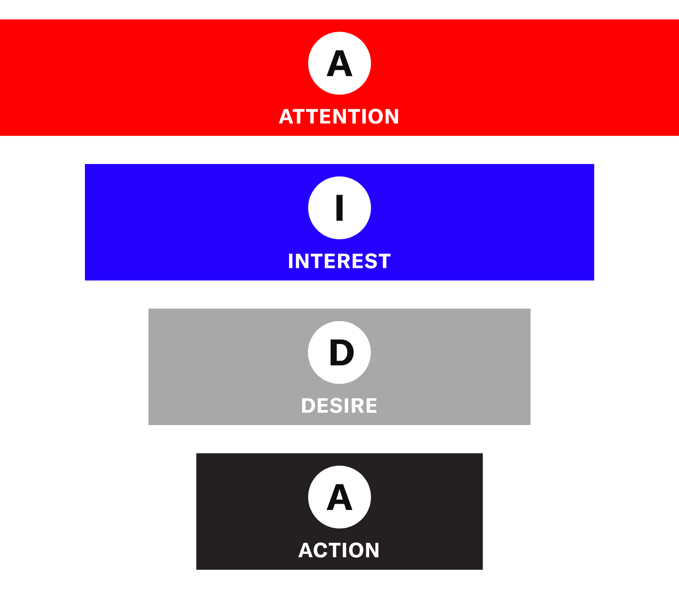 aida model: attention, interest, desire, call to action