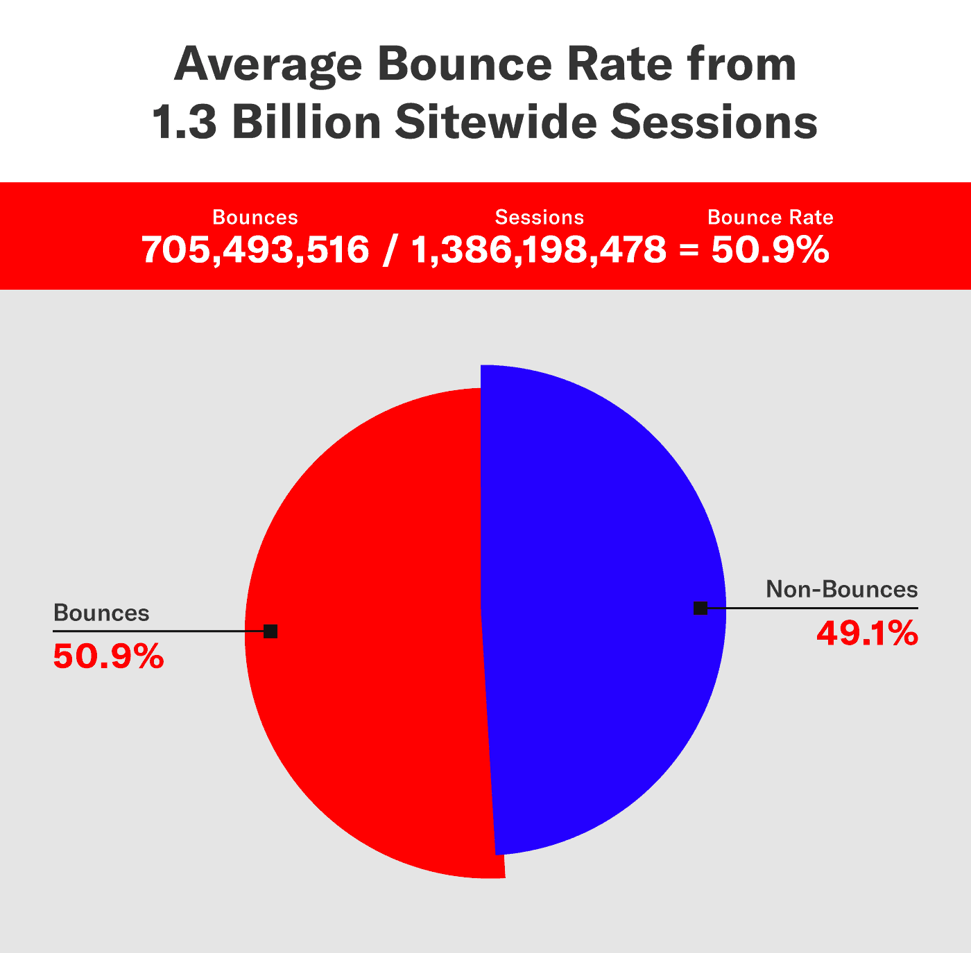 results from a bounce rate study of more than 1.3 billion sessions