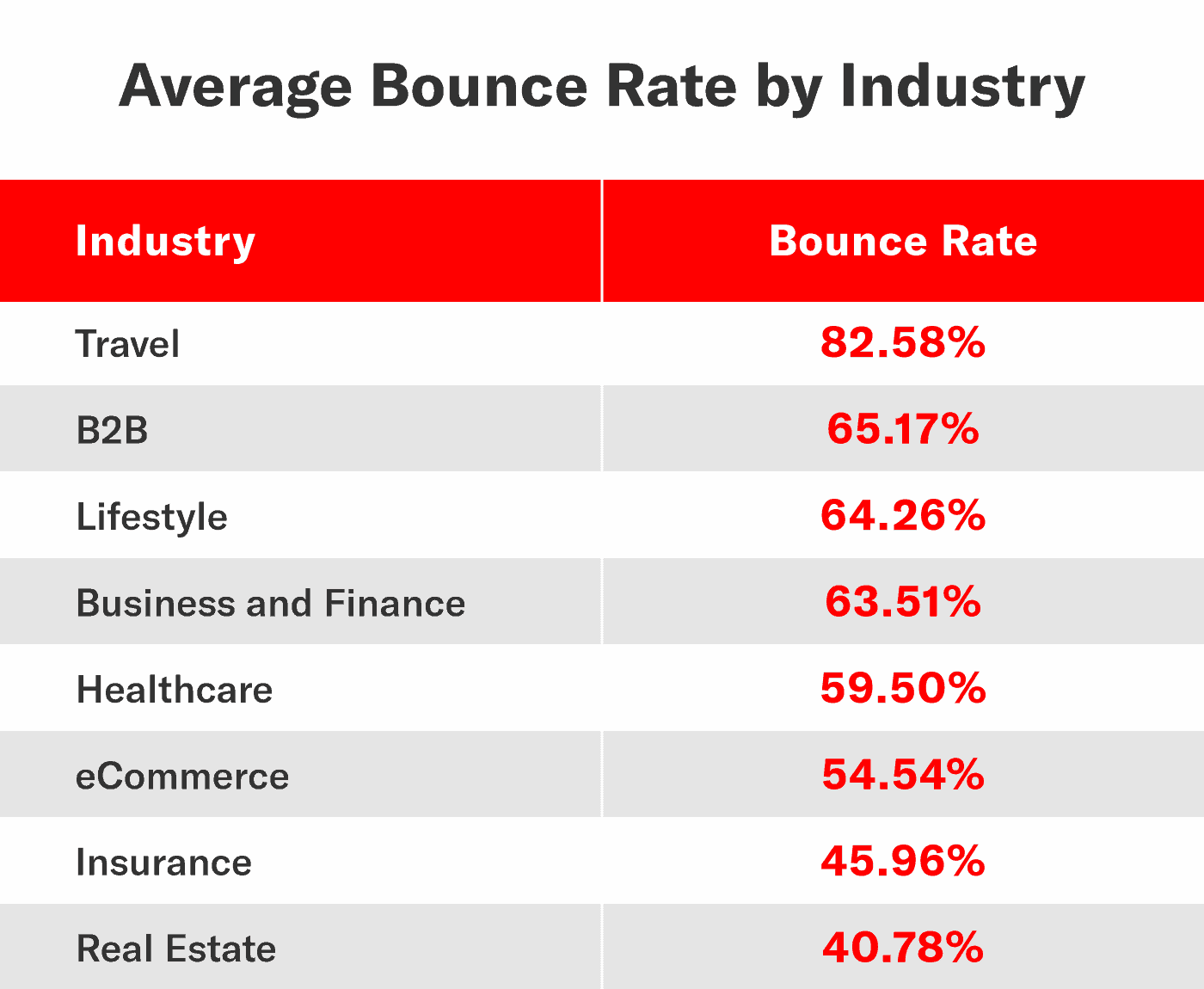 chart outlining the average bounce rate by industry