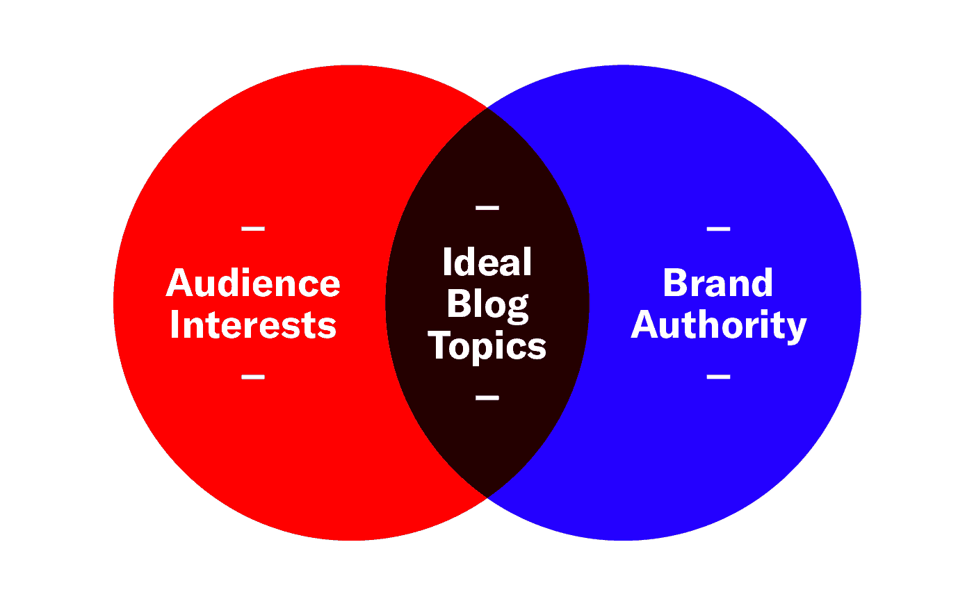 Ideal blog topics can be found where audience interests and brand authority overlap.